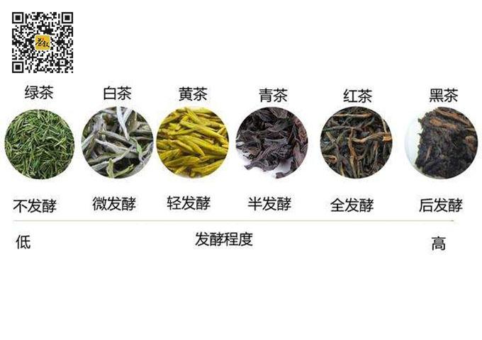 中国六大茶类发酵程度